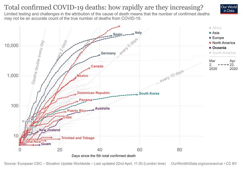 Velocidad de crecimiento de las muertes