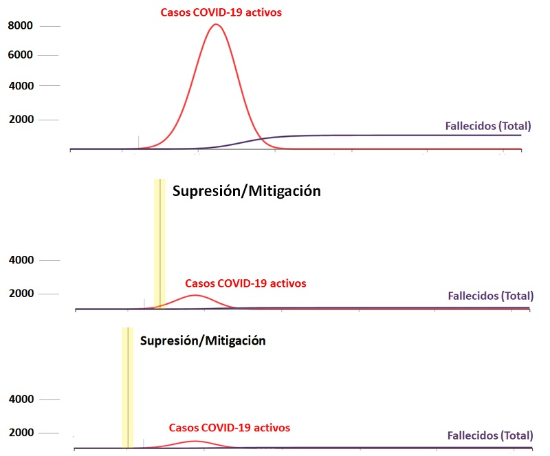 Modelos supresión_mitigación